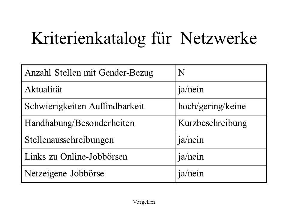 Vorgehen Kriterienkatalog für Netzwerke Anzahl Stellen mit Gender-BezugN Aktualitätja/nein Schwierigkeiten Auffindbarkeithoch/gering/keine Handhabung/
