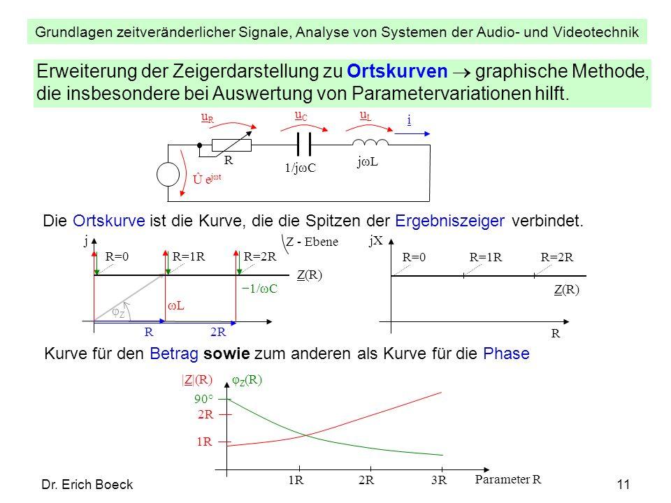 Grundlagen zeitveränderlicher Signale, Analyse von Systemen der Audio- und Videotechnik Dr. Erich Boeck11 Erweiterung der Zeigerdarstellung zu Ortskur