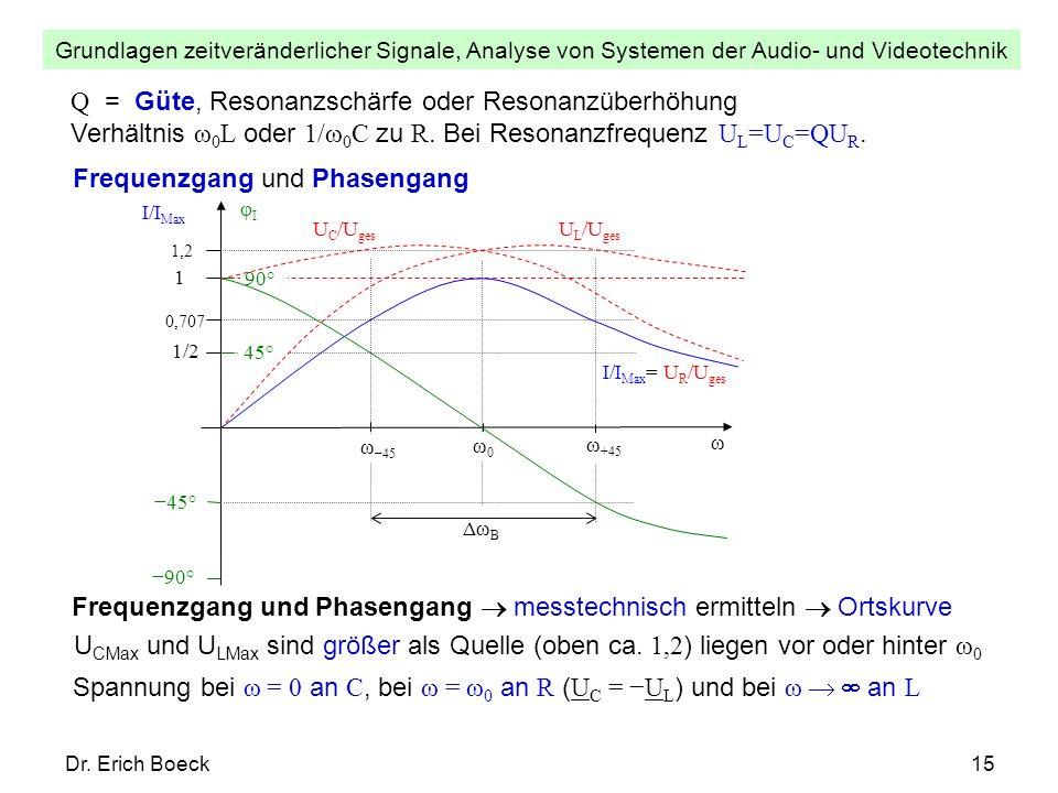 Grundlagen zeitveränderlicher Signale, Analyse von Systemen der Audio- und Videotechnik Dr. Erich Boeck15 Q = Güte, Resonanzschärfe oder Resonanzüberh