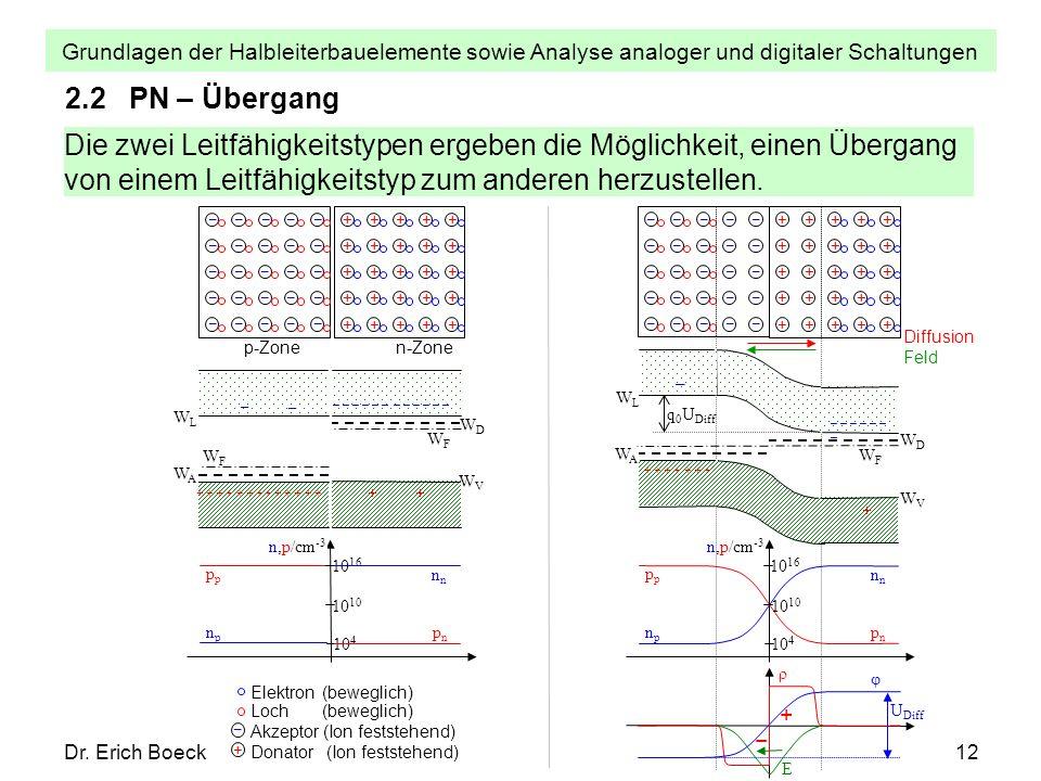 Grundlagen der Halbleiterbauelemente sowie Analyse analoger und digitaler Schaltungen Dr. Erich Boeck12 + Elektron (beweglich) Loch (beweglich) Akzept