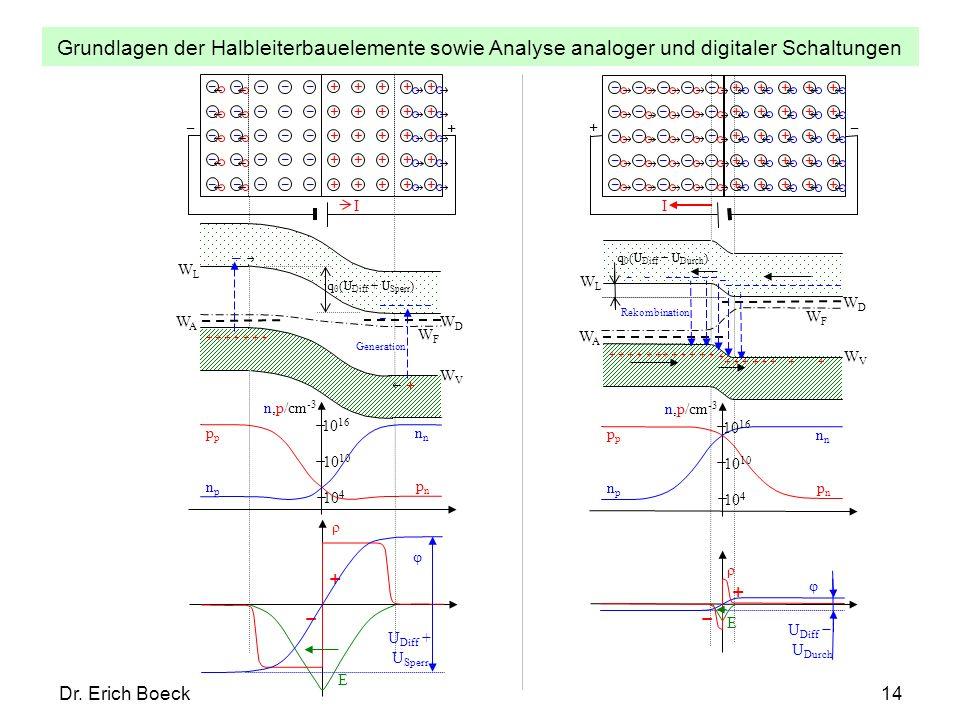 Grundlagen der Halbleiterbauelemente sowie Analyse analoger und digitaler Schaltungen Dr. Erich Boeck14 +++++ +++++ +++++ +++++ +++++ + I φ U Diff + U