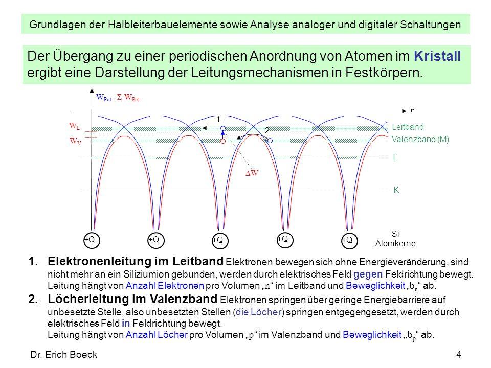 Grundlagen der Halbleiterbauelemente sowie Analyse analoger und digitaler Schaltungen Dr. Erich Boeck4 Der Übergang zu einer periodischen Anordnung vo