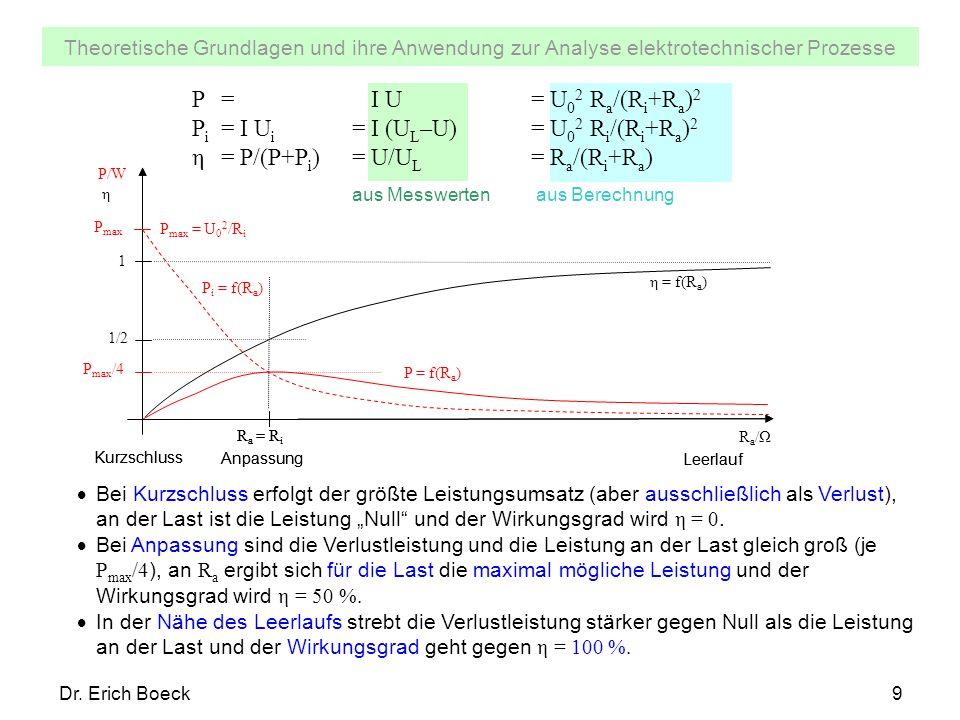 Theoretische Grundlagen und ihre Anwendung zur Analyse elektrotechnischer Prozesse Dr. Erich Boeck9 P= I U= U 0 2 R a /(R i +R a ) 2 P i = I U i =I (U