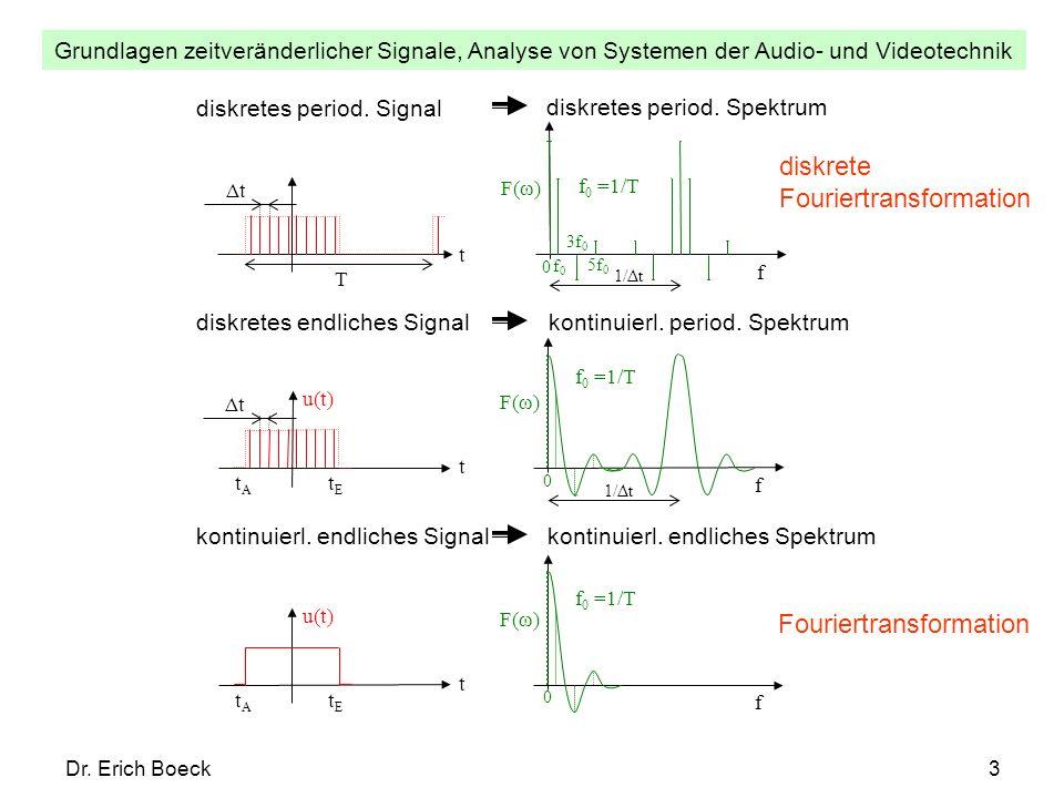 Grundlagen zeitveränderlicher Signale, Analyse von Systemen der Audio- und Videotechnik Dr. Erich Boeck3 t T Δt f F(ω) f0f0 3f 0 5f 0 0 f 0 =1/T 1/Δt