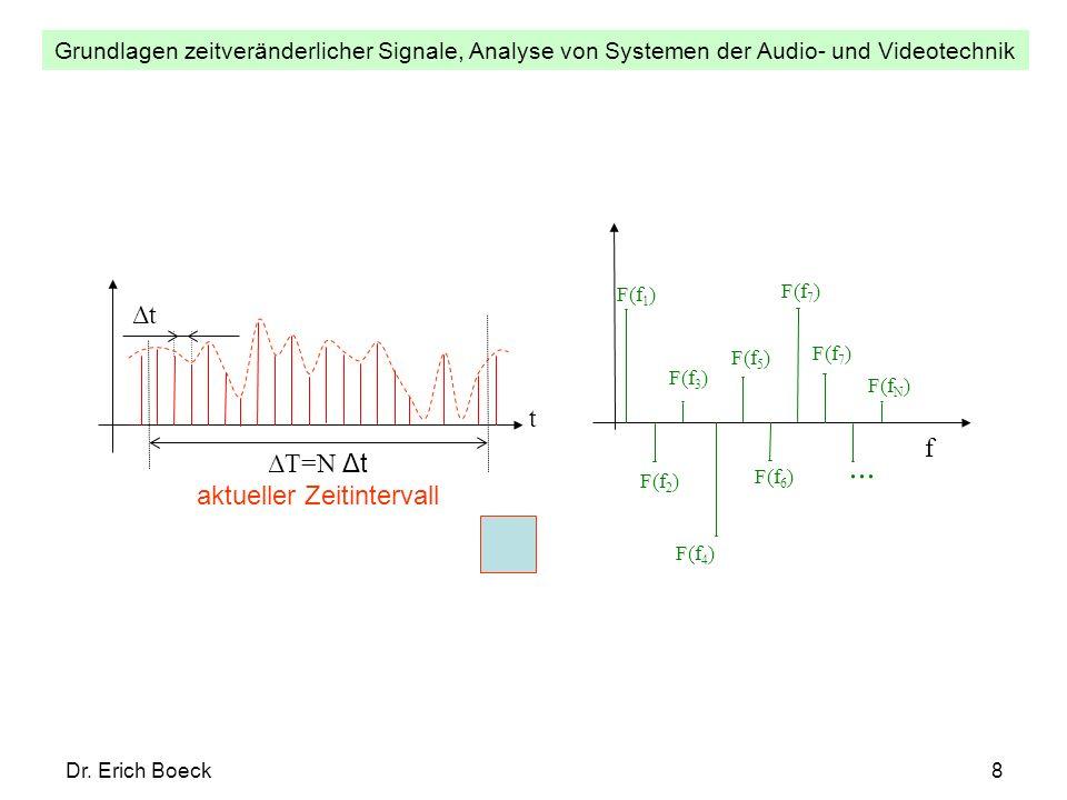 Grundlagen zeitveränderlicher Signale, Analyse von Systemen der Audio- und Videotechnik Dr. Erich Boeck8 f F(f 1 ) F(f 2 ) F(f 3 ) F(f 4 ) F(f 5 ) F(f