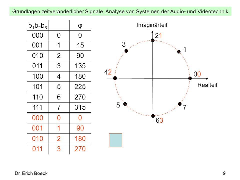 Grundlagen zeitveränderlicher Signale, Analyse von Systemen der Audio- und Videotechnik Dr. Erich Boeck9 b1b2b3b1b2b3 φ 00000 001145 010290 0113135 10