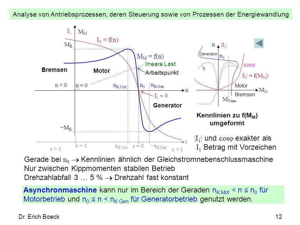 Analyse von Antriebsprozessen, deren Steuerung sowie von Prozessen der Energiewandlung Dr. Erich Boeck12 n M n K Mot I 1 = f(n) M M = f(n) s Generator