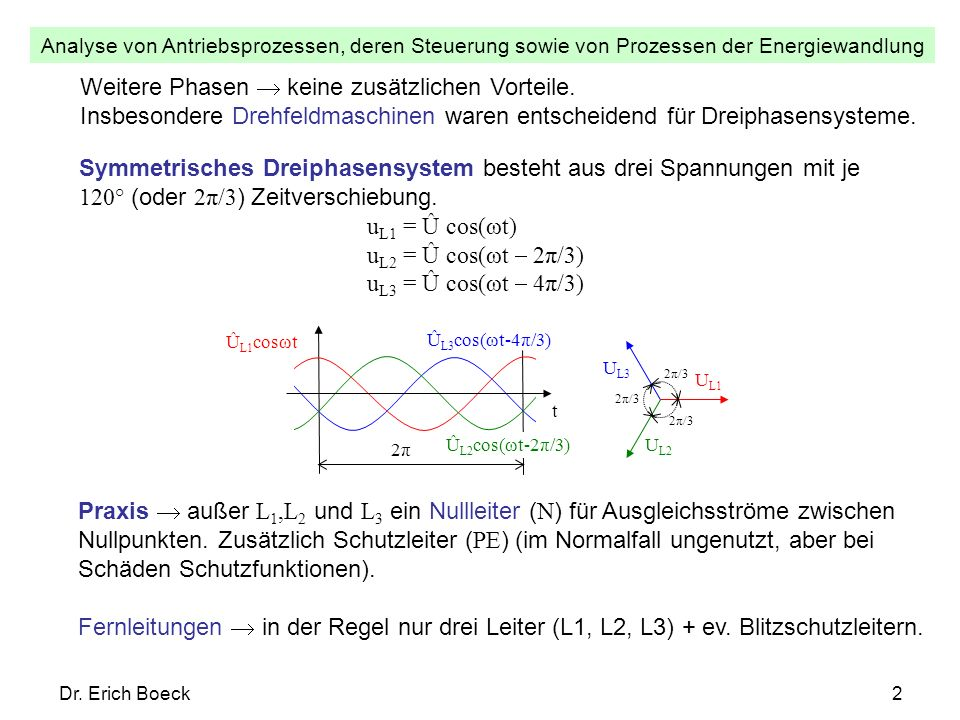 Analyse von Antriebsprozessen, deren Steuerung sowie von Prozessen der Energiewandlung Dr. Erich Boeck2 Symmetrisches Dreiphasensystem besteht aus dre
