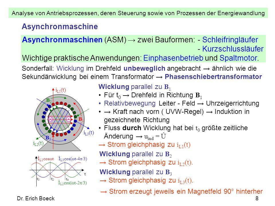 Analyse von Antriebsprozessen, deren Steuerung sowie von Prozessen der Energiewandlung Dr. Erich Boeck8 Î L1 cosωt Î L2 cos(ωt-2π/3) Î L3 cos(ωt-4π/3)