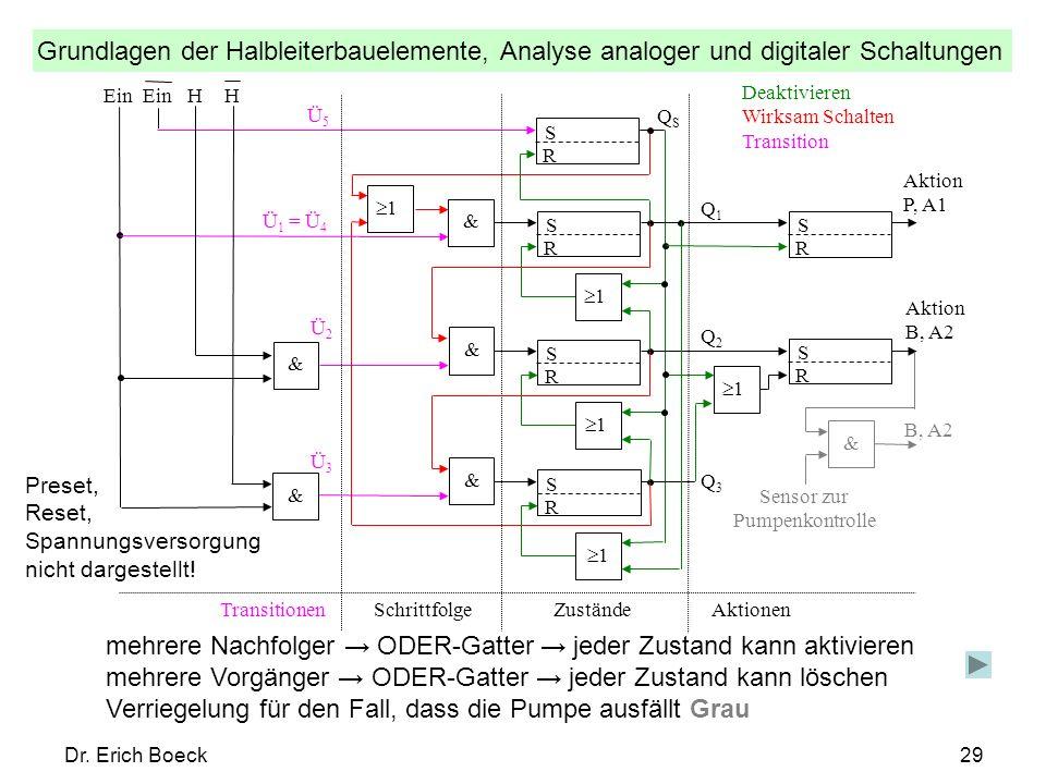 Grundlagen der Halbleiterbauelemente, Analyse analoger und digitaler Schaltungen Dr. Erich Boeck29 mehrere Nachfolger ODER-Gatter jeder Zustand kann a