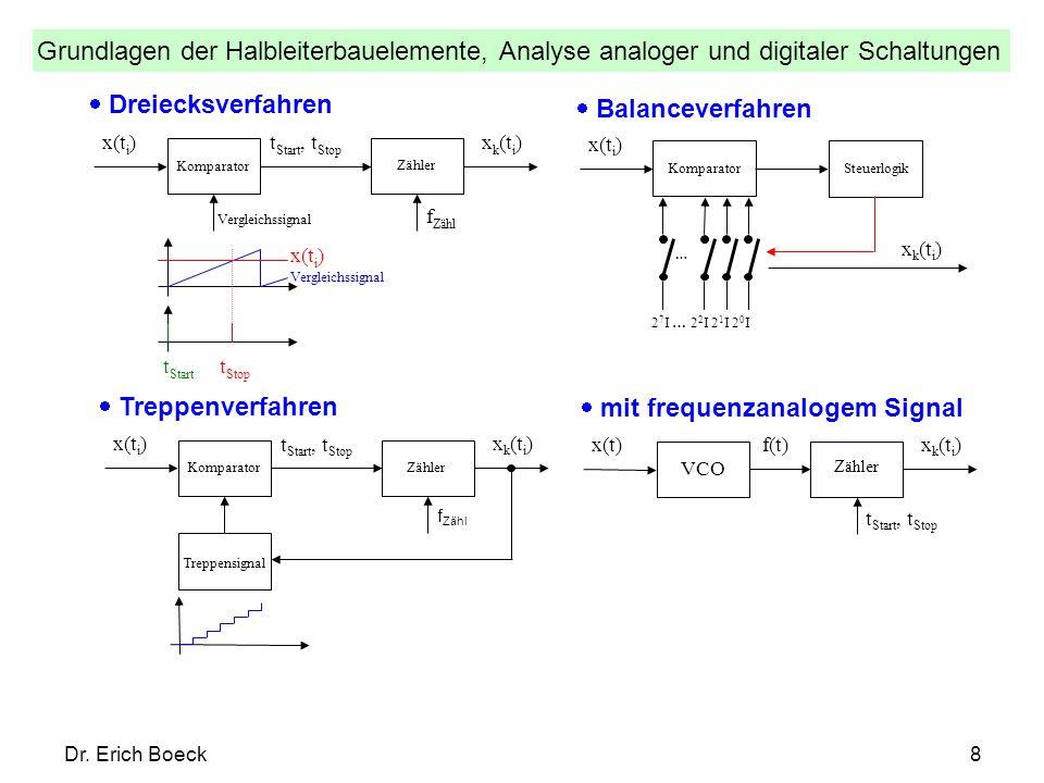 Grundlagen der Halbleiterbauelemente, Analyse analoger und digitaler Schaltungen Dr. Erich Boeck8 Dreiecksverfahren x(t i )x k (t i ) t Start, t Stop