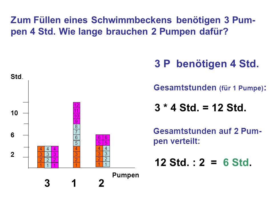 Zum Füllen eines Schwimmbeckens benötigen 3 Pum- pen 4 Std. Wie lange brauchen 2 Pumpen dafür? 1 11 2 2 2 333 444 3 Std. Pumpen 1 2 3 4 5 6 7 8 9 10 1