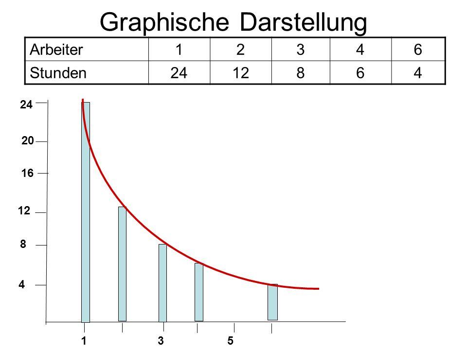 Graphische Darstellung Arbeiter12346 Stunden2412864 4 8 16 20 24 135