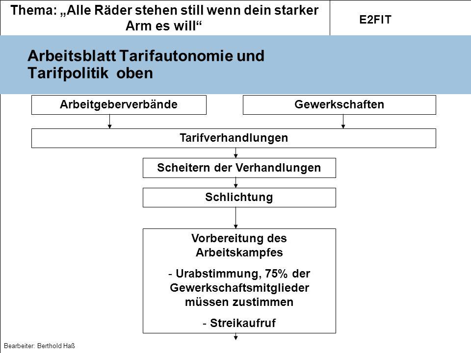 Thema: Alle Räder stehen still wenn dein starker Arm es will E2FIT Bearbeiter: Berthold Haß Arbeitsblatt Tarifautonomie und Tarifpolitik unten Arbeitskampf - Streik - Evtl.