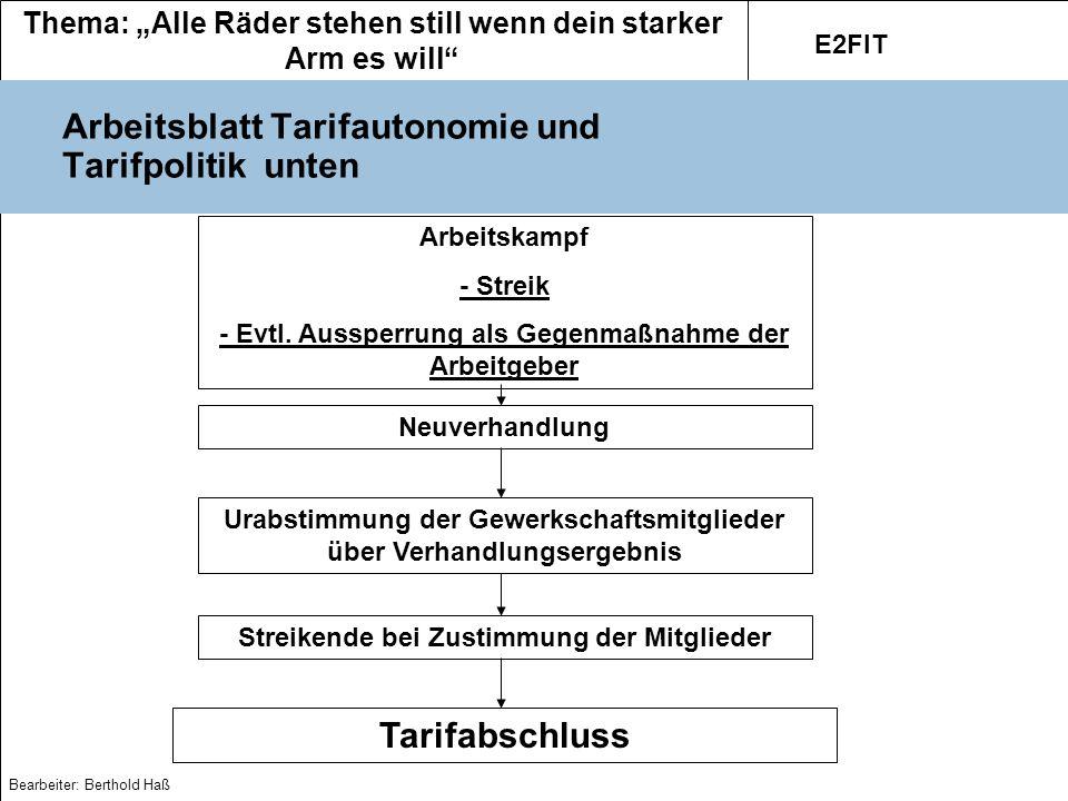Thema: Alle Räder stehen still wenn dein starker Arm es will E2FIT Bearbeiter: Berthold Haß Arbeitsblatt Tarifautonomie und Tarifpolitik unten Arbeits