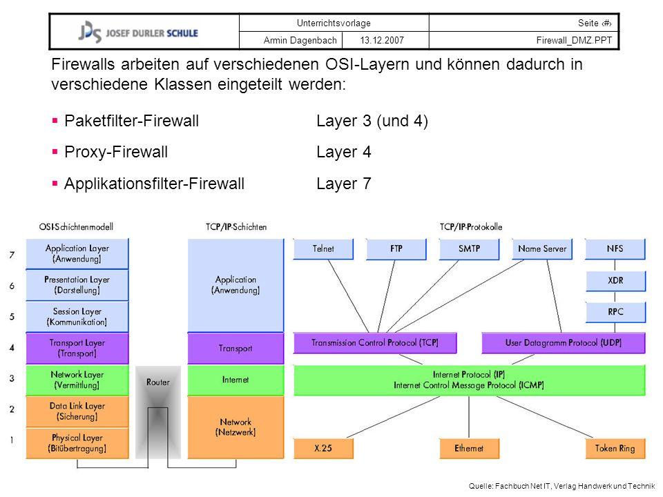 UnterrichtsvorlageSeite # Armin Dagenbach 13.12.2007Firewall_DMZ.PPT Quelle: Fachbuch Net IT, Verlag Handwerk und Technik Firewalls arbeiten auf verschiedenen OSI-Layern und können dadurch in verschiedene Klassen eingeteilt werden: Paketfilter-FirewallLayer 3 (und 4) Proxy-FirewallLayer 4 Applikationsfilter-FirewallLayer 7