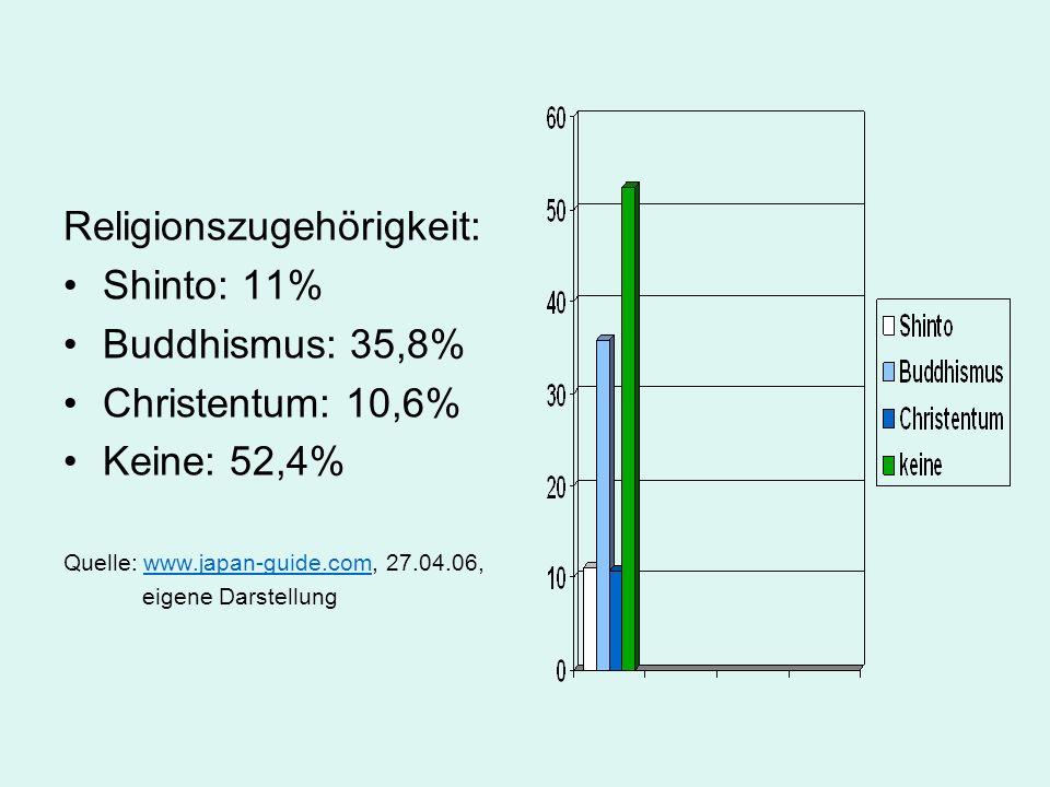 Religionszugehörigkeit: Shinto: 11% Buddhismus: 35,8% Christentum: 10,6% Keine: 52,4% Quelle: www.japan-guide.com, 27.04.06,www.japan-guide.com eigene