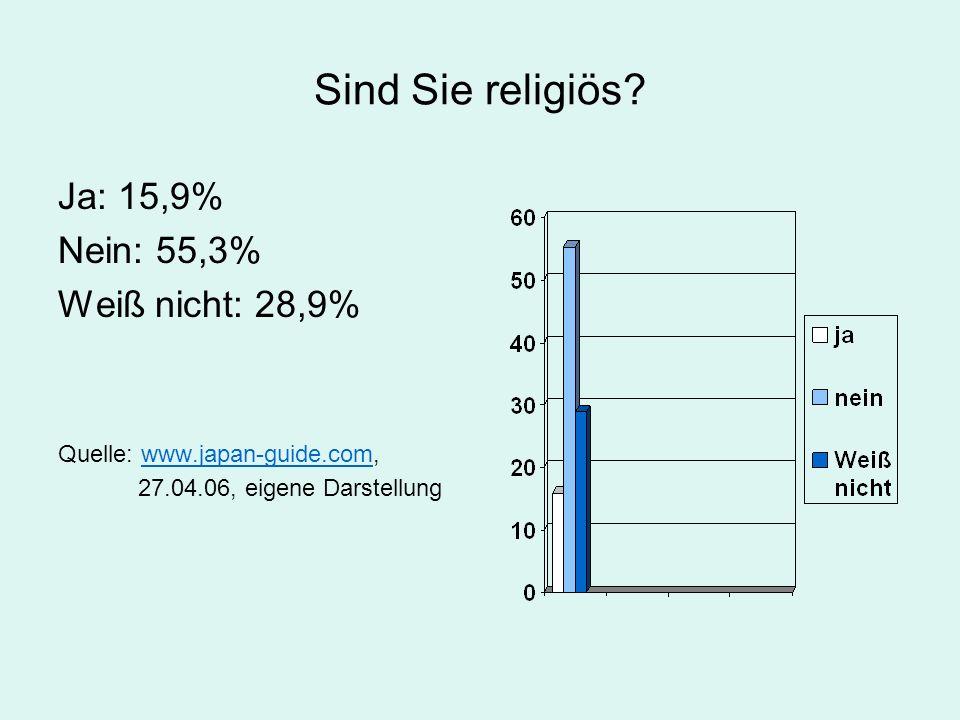 Sind Sie religiös? Ja: 15,9% Nein: 55,3% Weiß nicht: 28,9% Quelle: www.japan-guide.com,www.japan-guide.com 27.04.06, eigene Darstellung
