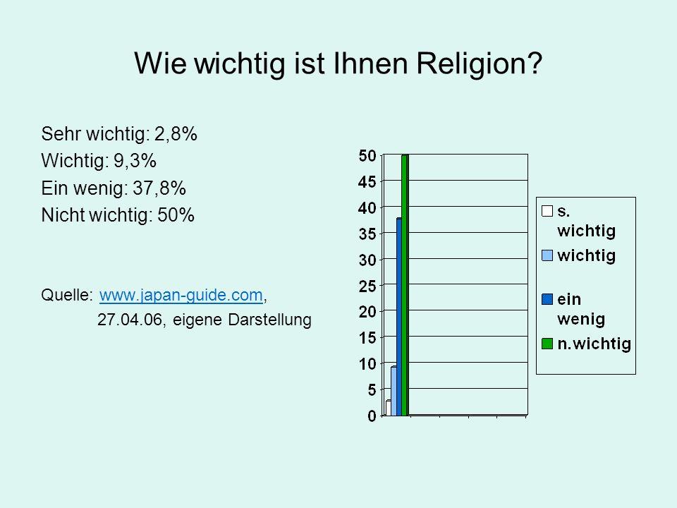 Wie wichtig ist Ihnen Religion? Sehr wichtig: 2,8% Wichtig: 9,3% Ein wenig: 37,8% Nicht wichtig: 50% Quelle: www.japan-guide.com,www.japan-guide.com 2