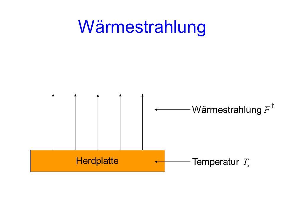 Herdplatte Wärmestrahlung Temperatur T s Wärmestrahlung