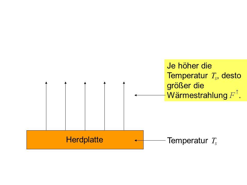 Herdplatte Temperatur T s Je höher die Temperatur T s, desto größer die Wärmestrahlung.