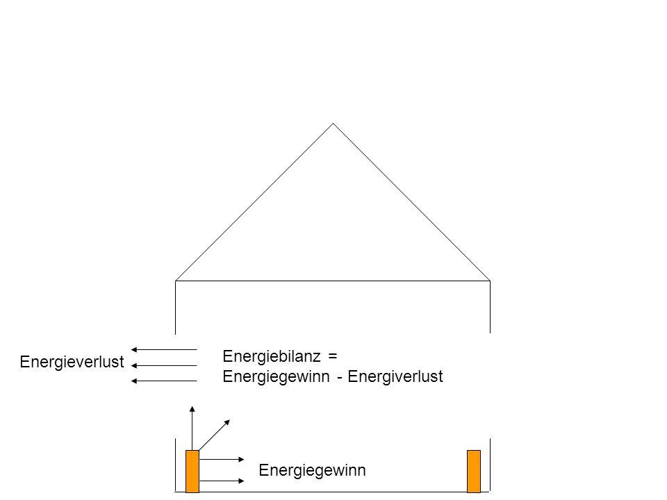 Energiegewinn Energieverlust Energiebilanz = Energiegewinn - Energiverlust