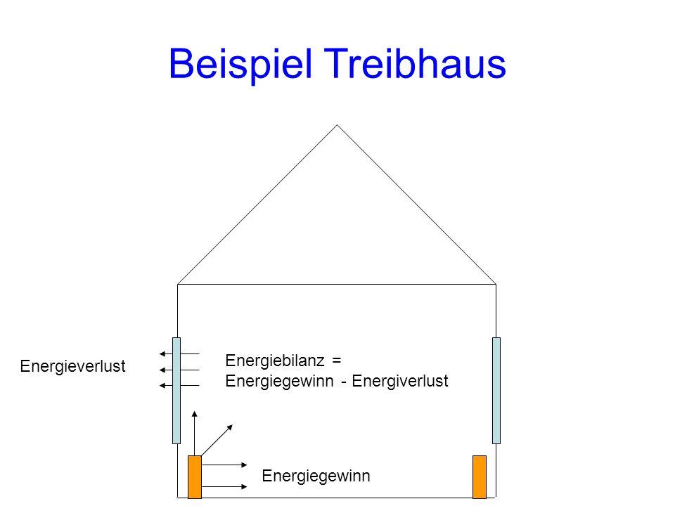 Energiegewinn Energieverlust Beispiel Treibhaus Energiebilanz = Energiegewinn - Energiverlust