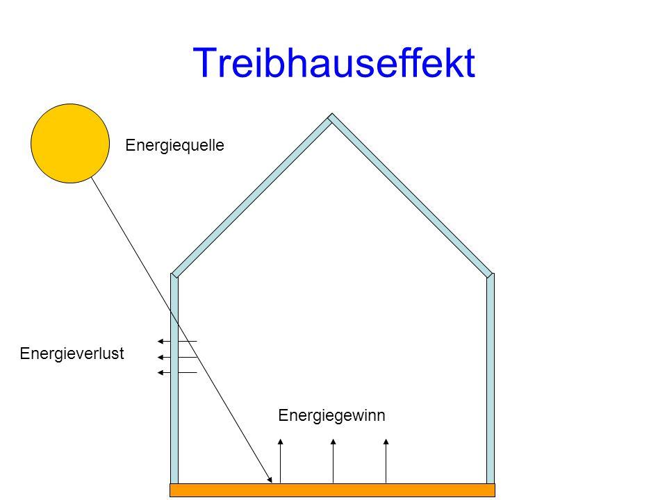 Energiequelle Energieverlust Treibhauseffekt Energiegewinn