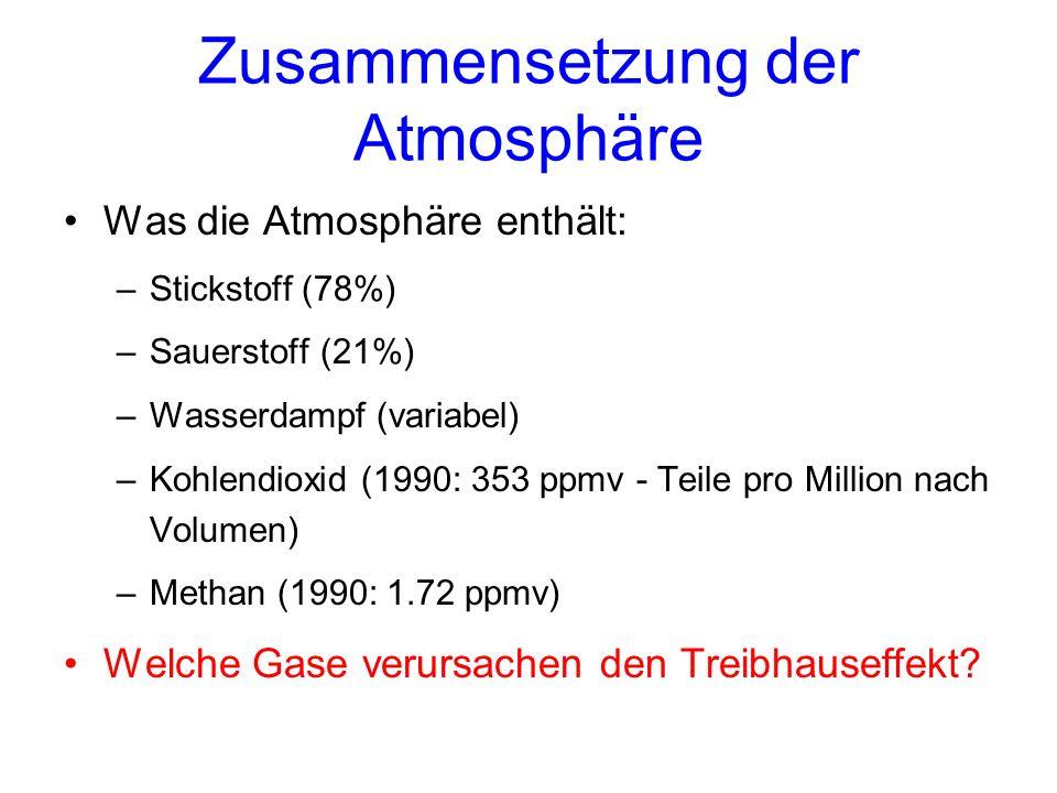 Zusammensetzung der Atmosphäre Was die Atmosphäre enthält: –Stickstoff (78%) –Sauerstoff (21%) –Wasserdampf (variabel) –Kohlendioxid (1990: 353 ppmv - Teile pro Million nach Volumen) –Methan (1990: 1.72 ppmv) Welche Gase verursachen den Treibhauseffekt?