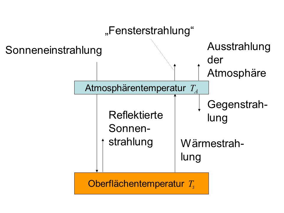 Wärmestrah- lung Sonneneinstrahlung Reflektierte Sonnen- strahlung Oberflächentemperatur T s Atmosphärentemperatur T A Gegenstrah- lung Ausstrahlung der Atmosphäre Fensterstrahlung