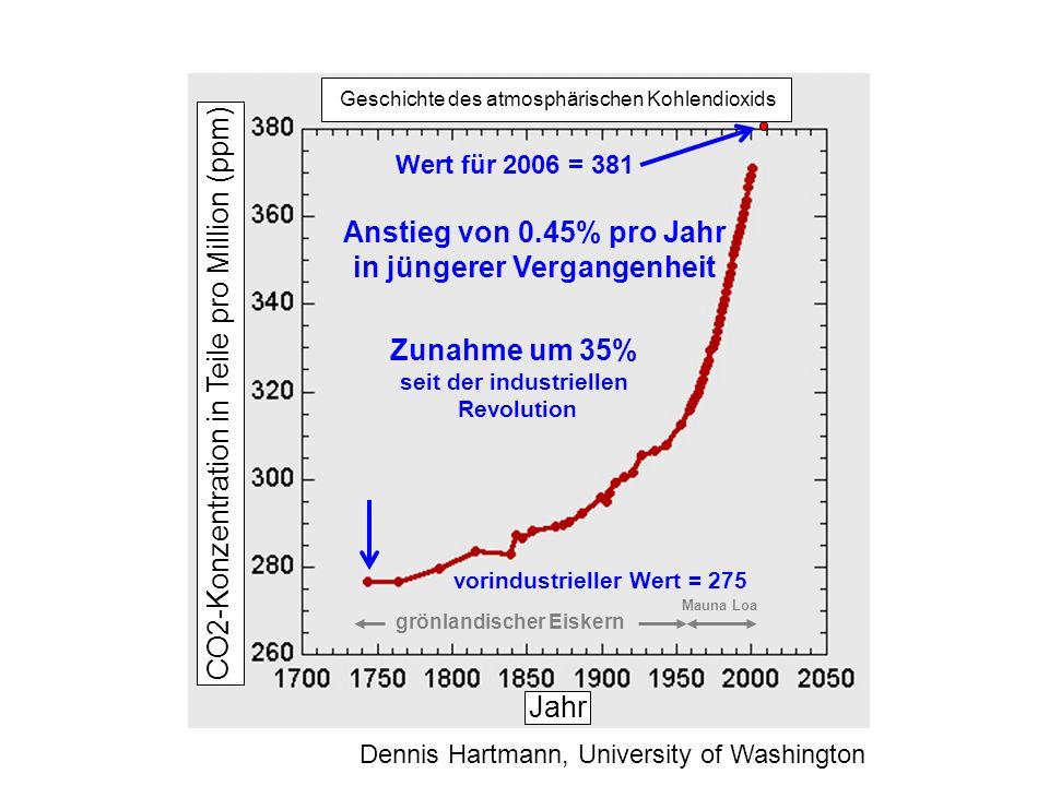 grönlandischer Eiskern Mauna Loa vorindustrieller Wert = 275 Wert für 2006 = 381 Zunahme um 35% seit der industriellen Revolution Anstieg von 0.45% pr
