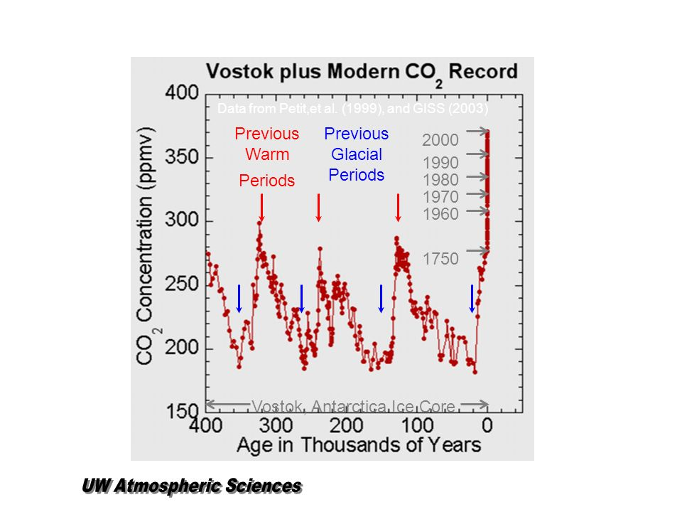 2000 1990 1980 1970 1960 Previous Warm Periods Previous Glacial Periods Vostok, Antarctica Ice Core 1750 Data from Petit,et al. (1999), and GISS (2003