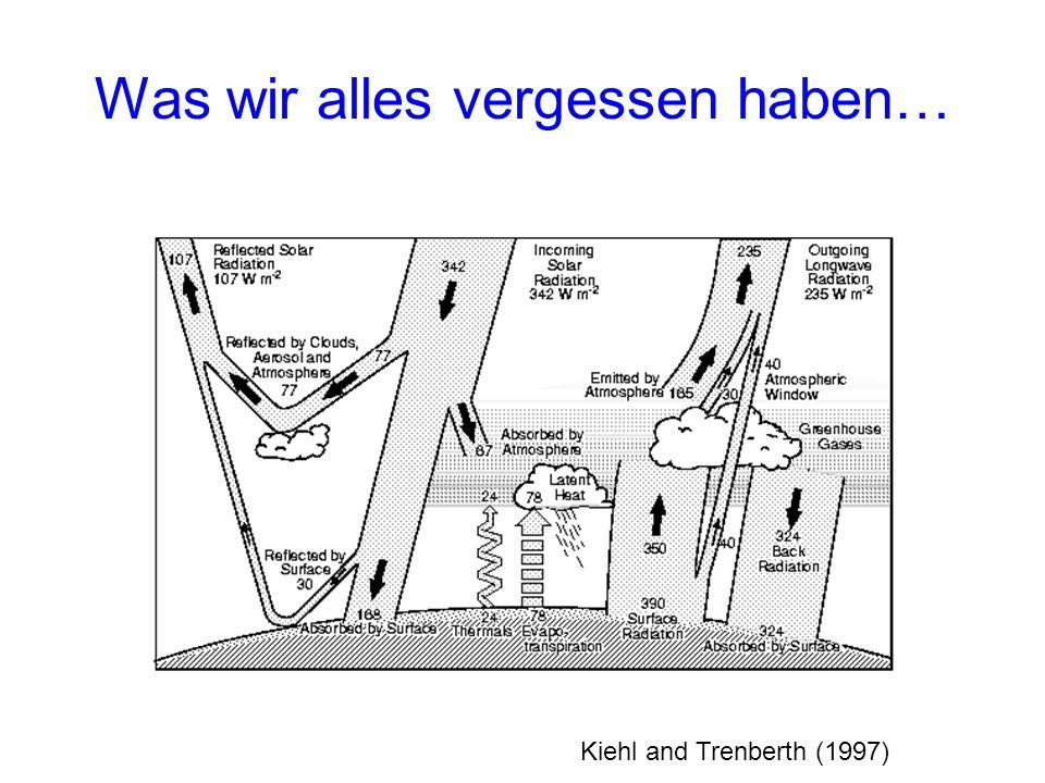 Was wir alles vergessen haben… Kiehl and Trenberth (1997)