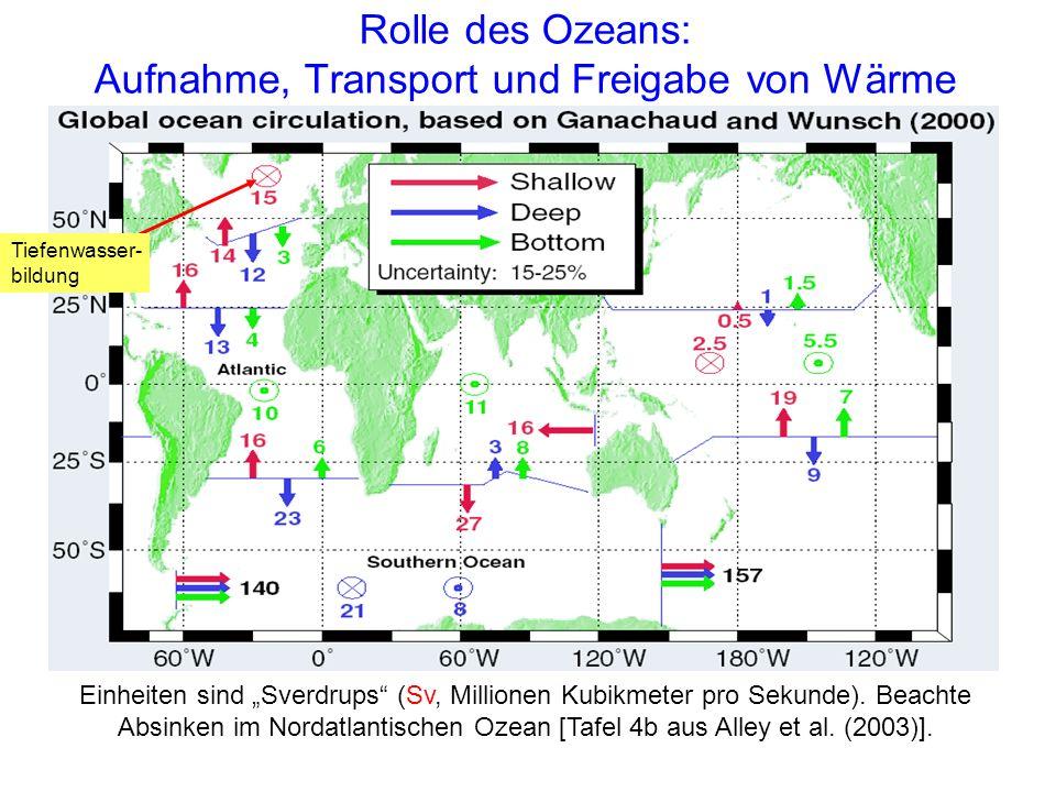 Rolle des Ozeans: Aufnahme, Transport und Freigabe von Wärme Einheiten sind Sverdrups (Sv, Millionen Kubikmeter pro Sekunde). Beachte Absinken im Nord