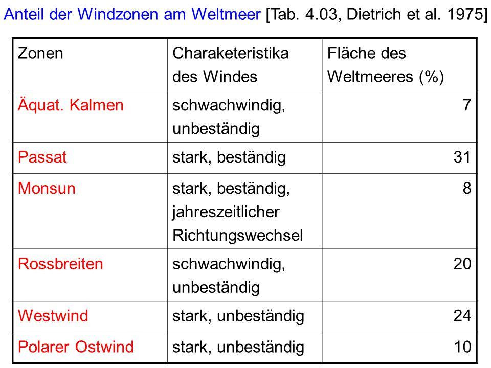 Zonen Charaketeristika des Windes Fläche des Weltmeeres (%) Äquat.