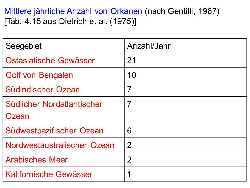 Mittlere jährliche Anzahl von Orkanen (nach Gentilli, 1967) [Tab.