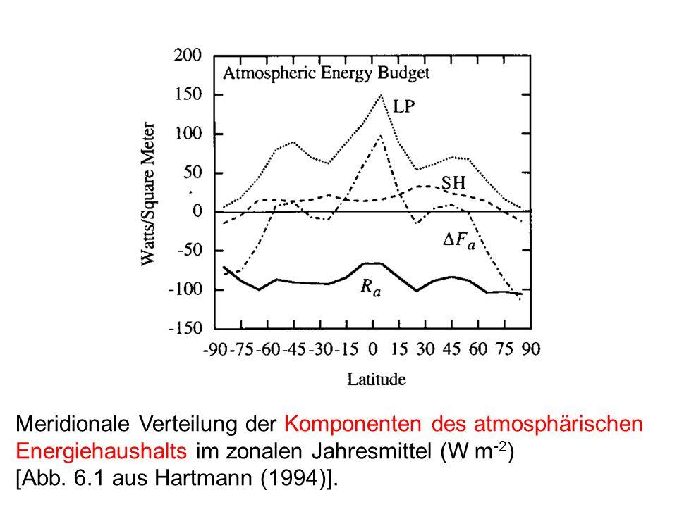 Meridionale Verteilung der Komponenten des atmosphärischen Energiehaushalts im zonalen Jahresmittel (W m -2 ) [Abb.