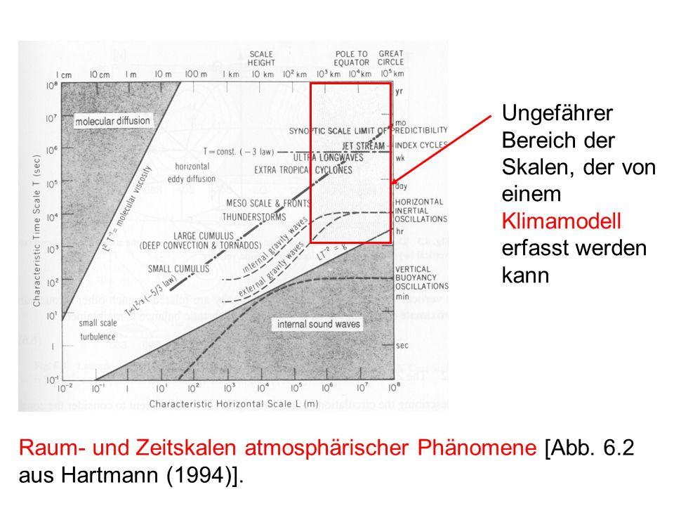 Raum- und Zeitskalen atmosphärischer Phänomene [Abb.