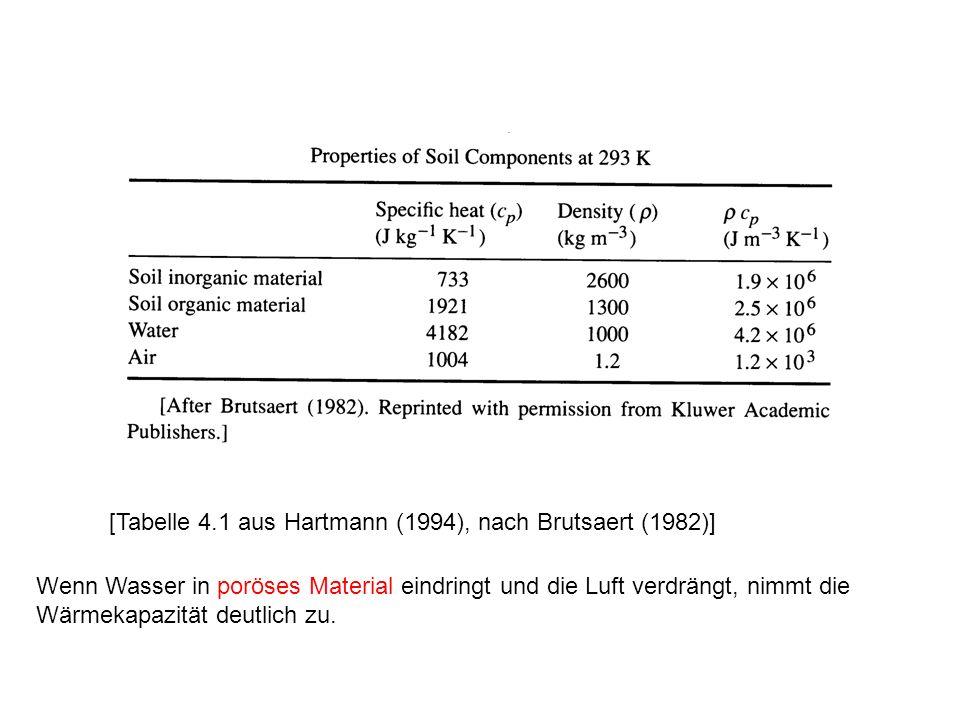 [Tabelle 4.1 aus Hartmann (1994), nach Brutsaert (1982)] Wenn Wasser in poröses Material eindringt und die Luft verdrängt, nimmt die Wärmekapazität de