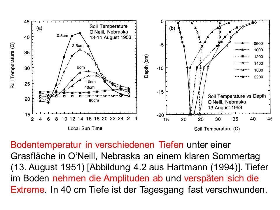 Bodentemperatur in verschiedenen Tiefen unter einer Grasfläche in ONeill, Nebraska an einem klaren Sommertag (13. August 1951) [Abbildung 4.2 aus Hart