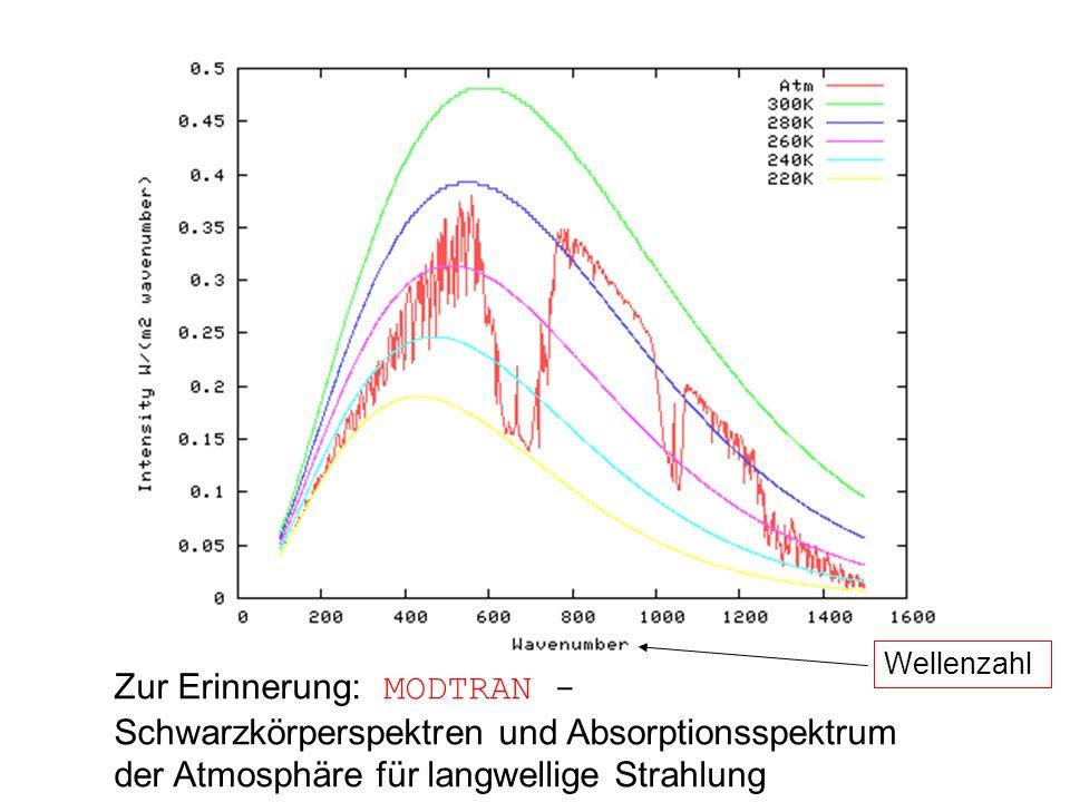 Zur Erinnerung: MODTRAN - Schwarzkörperspektren und Absorptionsspektrum der Atmosphäre für langwellige Strahlung Wellenzahl