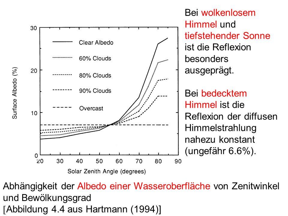 Abhängigkeit der Albedo einer Wasseroberfläche von Zenitwinkel und Bewölkungsgrad Abbildung 4.4 aus Hartmann (1994)] Bei wolkenlosem Himmel und tiefst