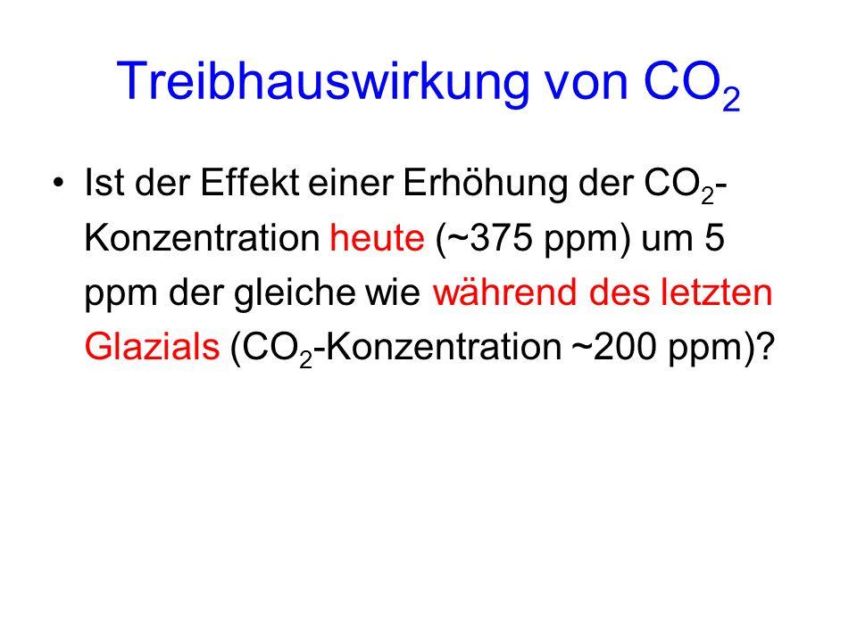 Treibhauswirkung von CO 2 Ist der Effekt einer Erhöhung der CO 2 - Konzentration heute (~375 ppm) um 5 ppm der gleiche wie während des letzten Glazial
