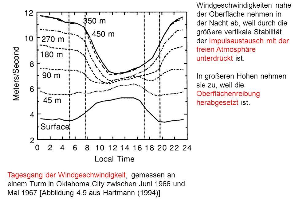 Tagesgang der Windgeschwindigkeit, gemessen an einem Turm in Oklahoma City zwischen Juni 1966 und Mai 1967 [Abbildung 4.9 aus Hartmann (1994)] Windges