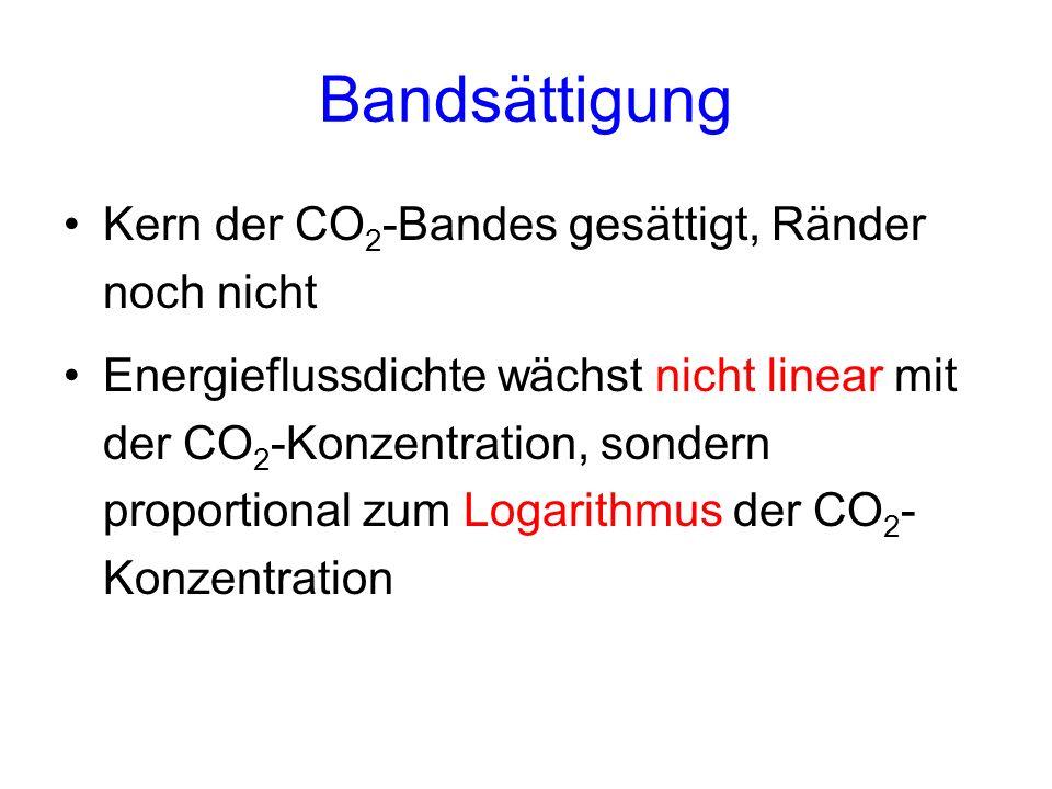 Bandsättigung Kern der CO 2 -Bandes gesättigt, Ränder noch nicht Energieflussdichte wächst nicht linear mit der CO 2 -Konzentration, sondern proportio