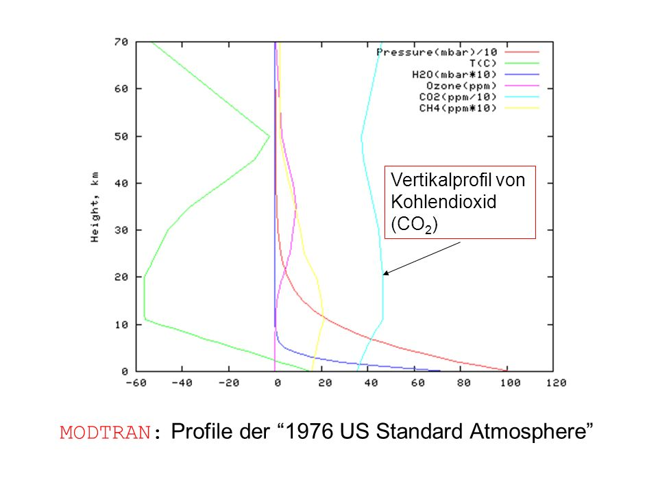 MODTRAN: Profile der 1976 US Standard Atmosphere Vertikalprofil von Kohlendioxid (CO 2 )