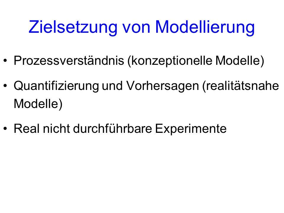 Zielsetzung von Modellierung Prozessverständnis (konzeptionelle Modelle) Quantifizierung und Vorhersagen (realitätsnahe Modelle) Real nicht durchführb
