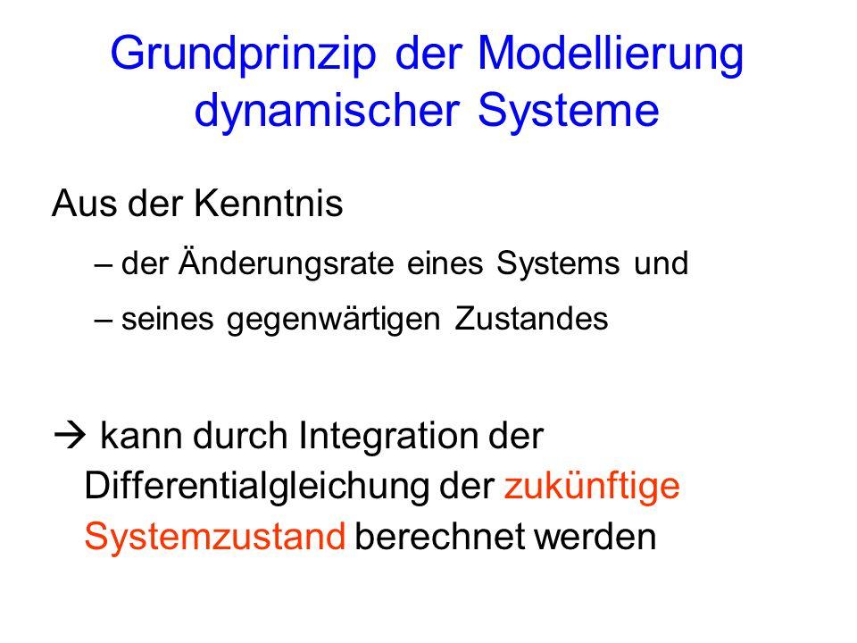 Grundprinzip der Modellierung dynamischer Systeme Aus der Kenntnis –der Änderungsrate eines Systems und –seines gegenwärtigen Zustandes kann durch Int