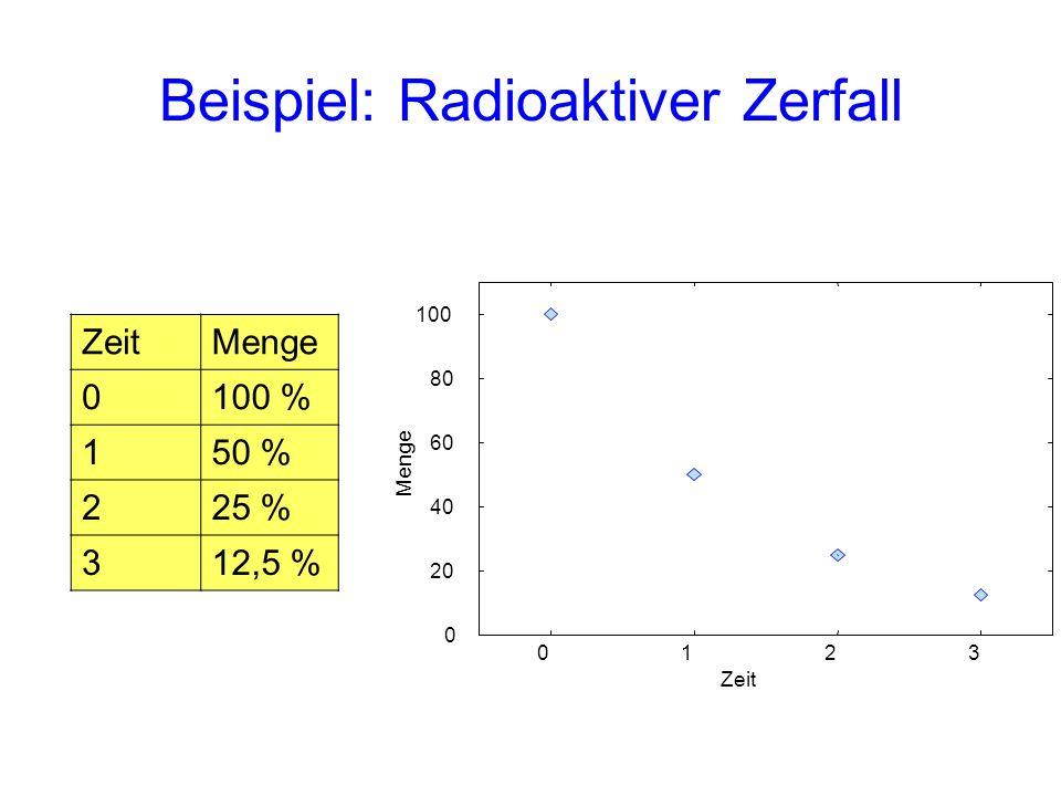 Beispiel: Radioaktiver Zerfall ZeitMenge 0100 % 150 % 225 % 312,5 % 0 20 40 60 80 100 0123 Menge Zeit