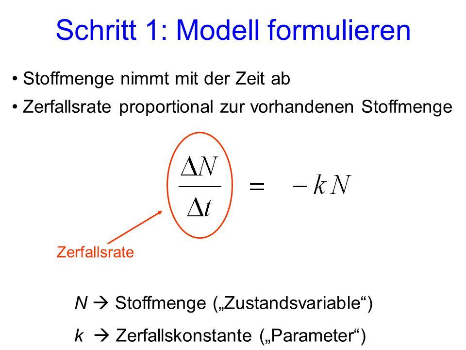 Schritt 1: Modell formulieren N Stoffmenge (Zustandsvariable) k Zerfallskonstante (Parameter) Zerfallsrate Stoffmenge nimmt mit der Zeit ab Zerfallsra